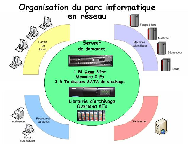 Plate forme prot omique l 39 architecture informatique for Definition architecture informatique